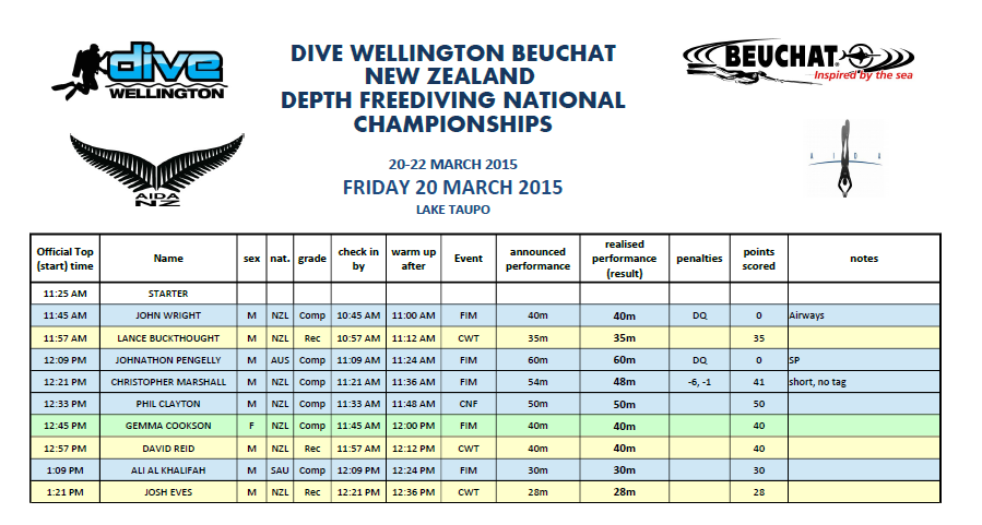 DepthNats15 Friday results